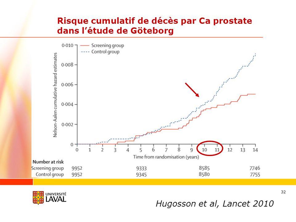 Risque cumulatif de décès par Ca prostate dans l'étude de Göteborg