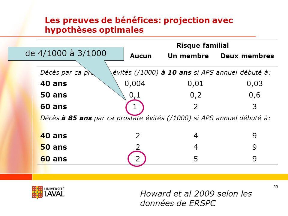 Les preuves de bénéfices: projection avec hypothèses optimales