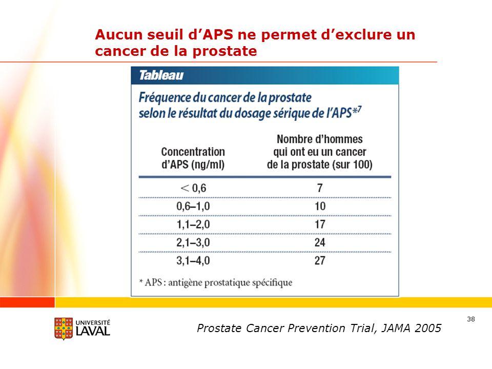 Aucun seuil d'APS ne permet d'exclure un cancer de la prostate