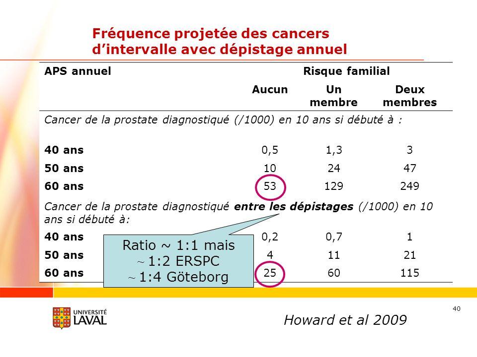 Fréquence projetée des cancers d'intervalle avec dépistage annuel