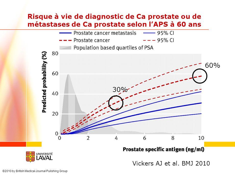 Risque à vie de diagnostic de Ca prostate ou de métastases de Ca prostate selon l'APS à 60 ans