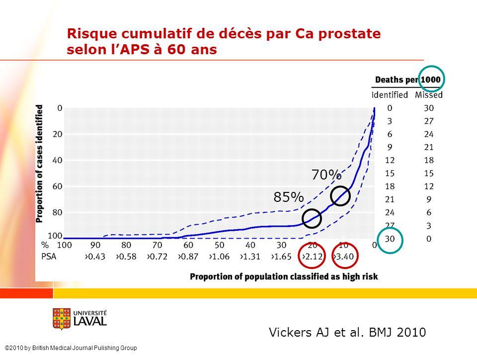 Risque cumulatif de décès par Ca prostate selon l'APS à 60 ans
