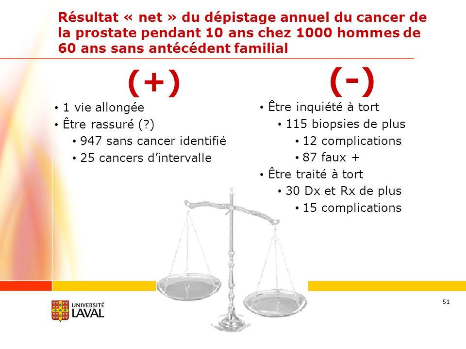 Résultat « net » du dépistage annuel du cancer de la prostate pendant 10 ans chez 1000 hommes de 60 ans sans antécédent familial