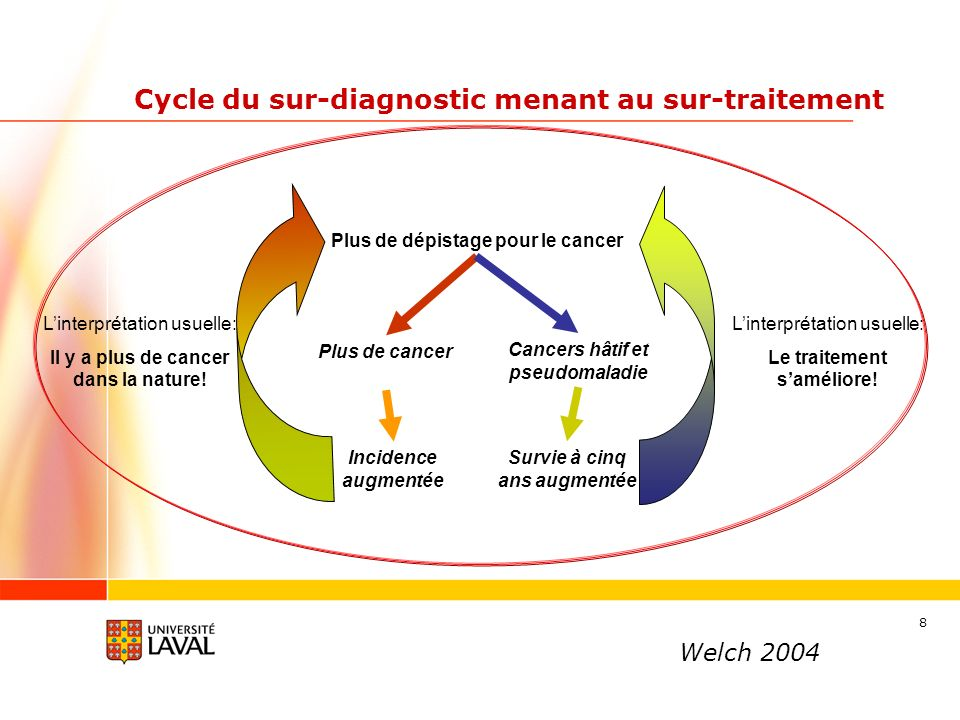 Cycle du sur-diagnostic menant au sur-traitement