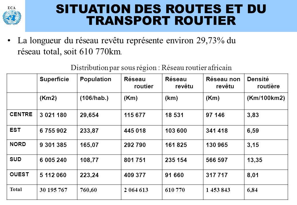 Distribution par sous région : Réseau routier africain
