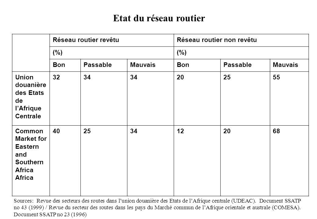 Etat du réseau routier Réseau routier revêtu Réseau routier non revêtu