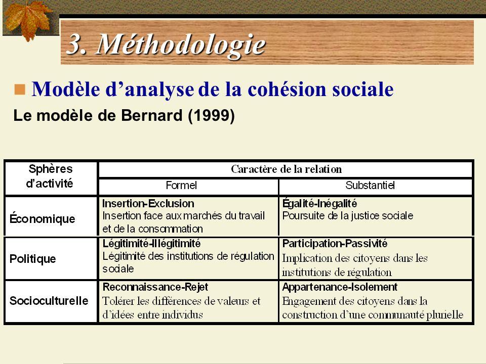 3. Méthodologie Modèle d'analyse de la cohésion sociale