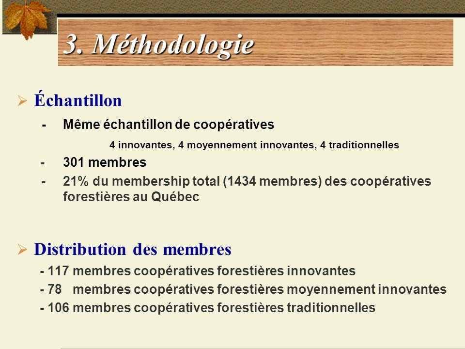 3. Méthodologie Échantillon Distribution des membres