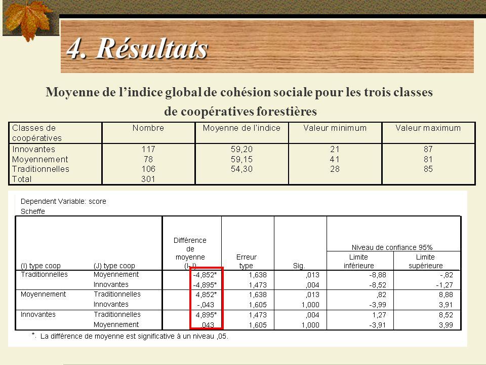 4. Résultats Moyenne de l'indice global de cohésion sociale pour les trois classes.
