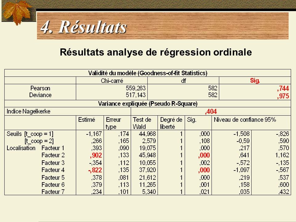 4. Résultats Résultats analyse de régression ordinale
