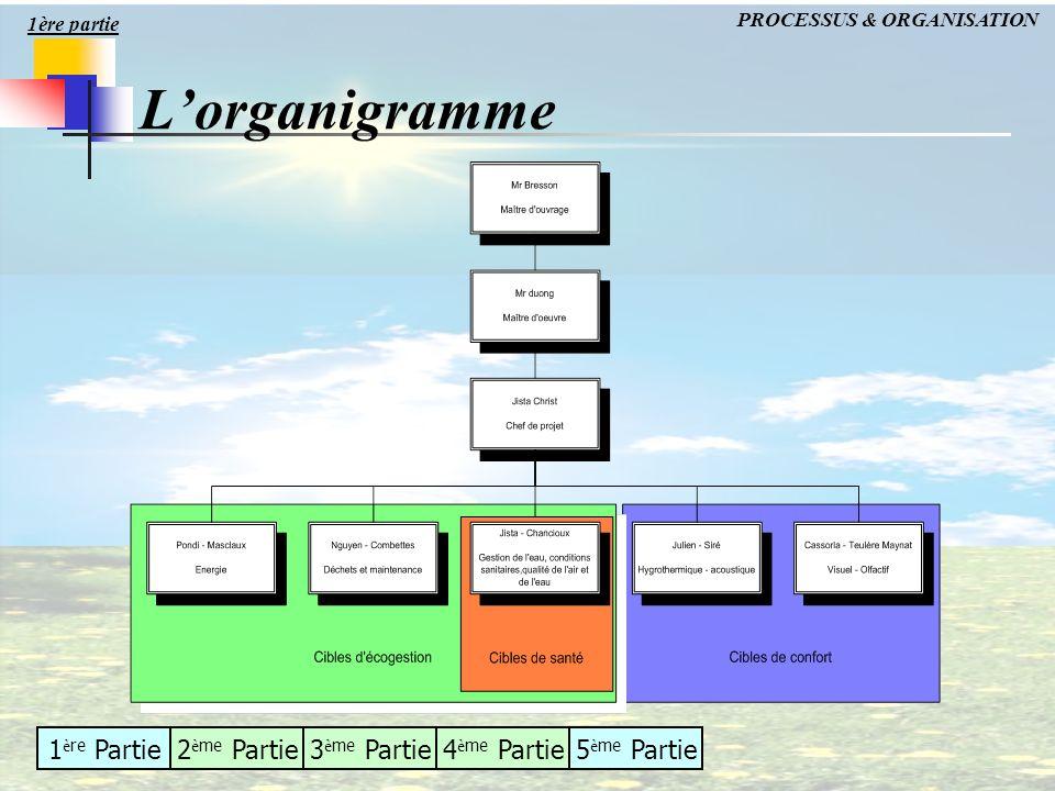 1ère partie PROCESSUS & ORGANISATION L'organigramme