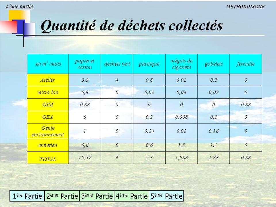 Quantité de déchets collectés