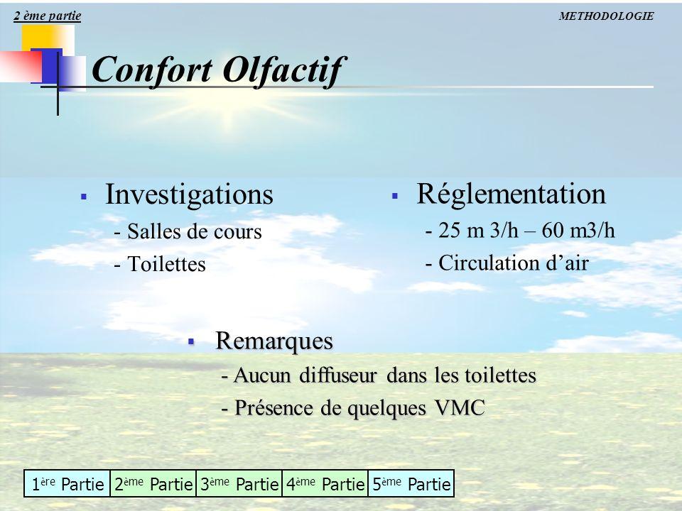 Confort Olfactif Investigations Réglementation Remarques