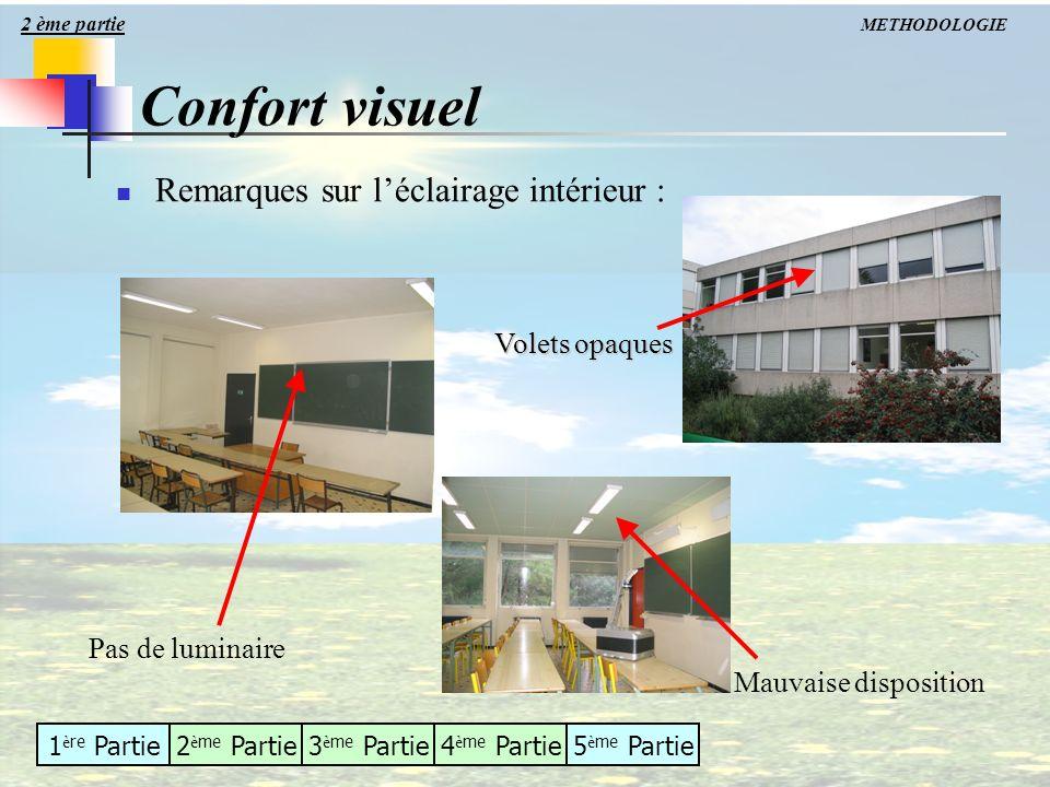 Confort visuel Remarques sur l'éclairage intérieur : Volets opaques