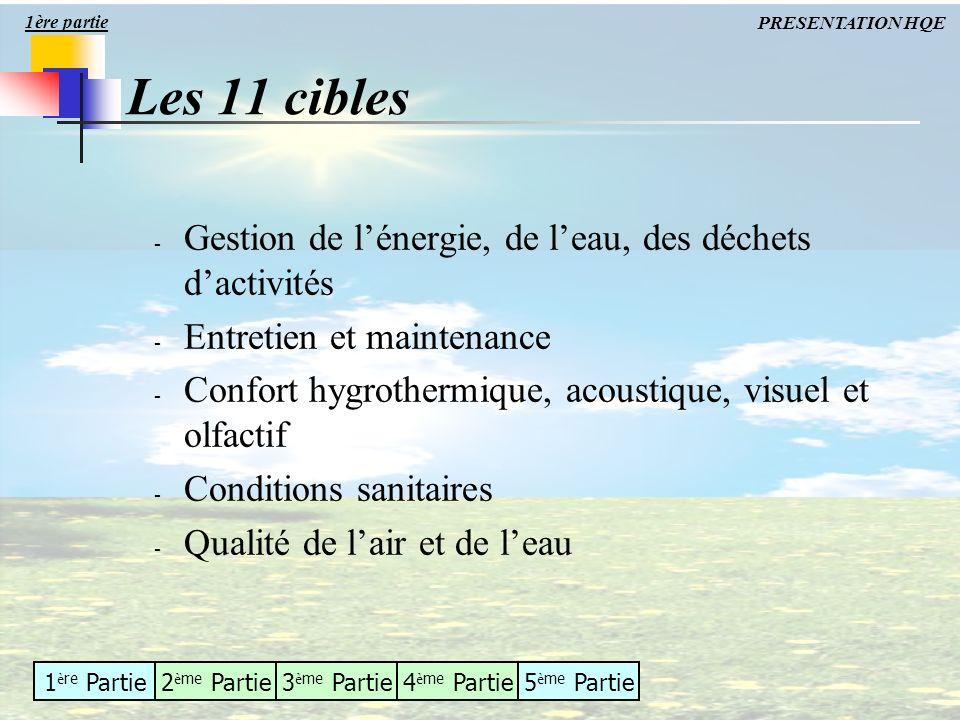 Les 11 cibles Gestion de l'énergie, de l'eau, des déchets d'activités