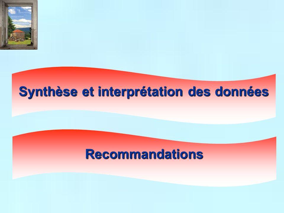 Synthèse et interprétation des données