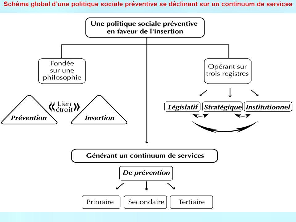 Schéma global d'une politique sociale préventive se déclinant sur un continuum de services