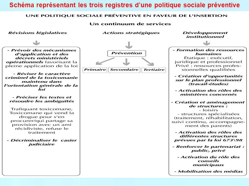 Schéma représentant les trois registres d'une politique sociale préventive