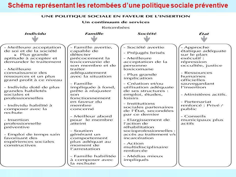 Schéma représentant les retombées d'une politique sociale préventive