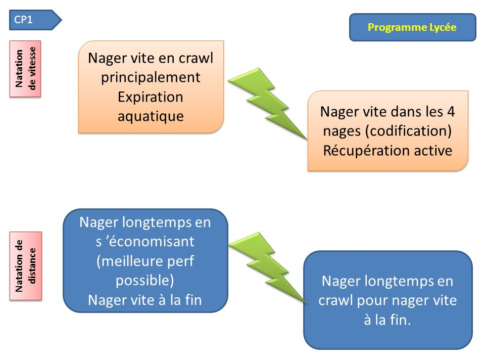 Nager vite en crawl principalement Expiration aquatique