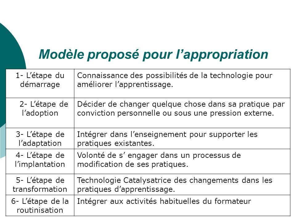 Modèle proposé pour l'appropriation