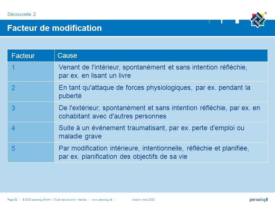 Facteur de modification