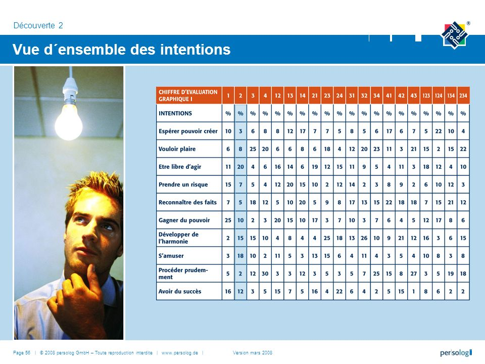 Vue d´ensemble des intentions