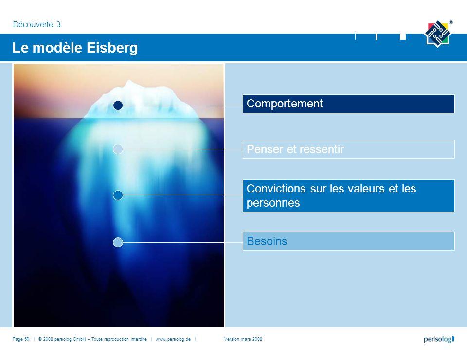 Le modèle Eisberg Comportement Penser et ressentir
