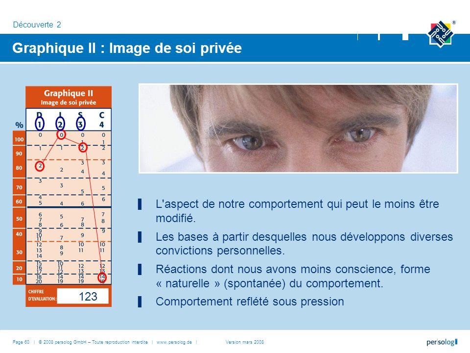 Graphique II : Image de soi privée