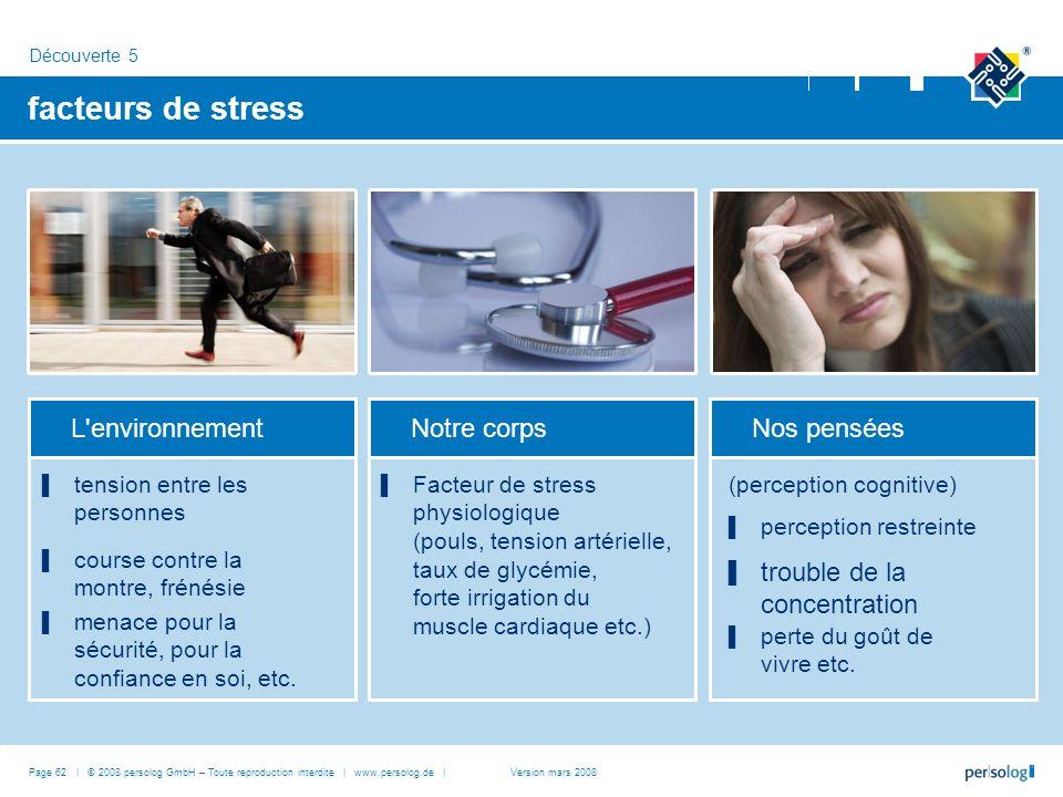 facteurs de stress L environnement Notre corps Nos pensées