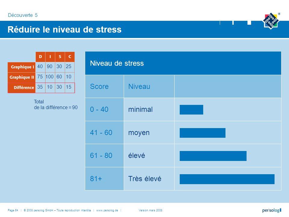 Réduire le niveau de stress
