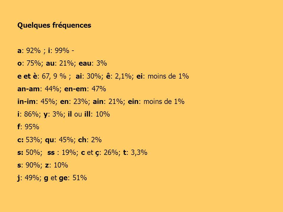 Quelques fréquences a: 92% ; i: 99% - o: 75%; au: 21%; eau: 3% e et è: 67, 9 % ; ai: 30%; ê: 2,1%; ei: moins de 1%