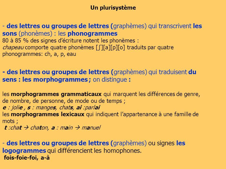 Un plurisystème - des lettres ou groupes de lettres (graphèmes) qui transcrivent les sons (phonèmes) : les phonogrammes