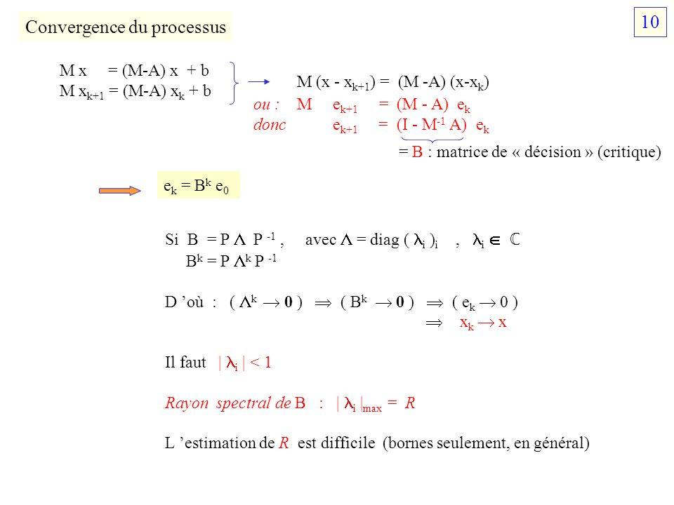Convergence du processus