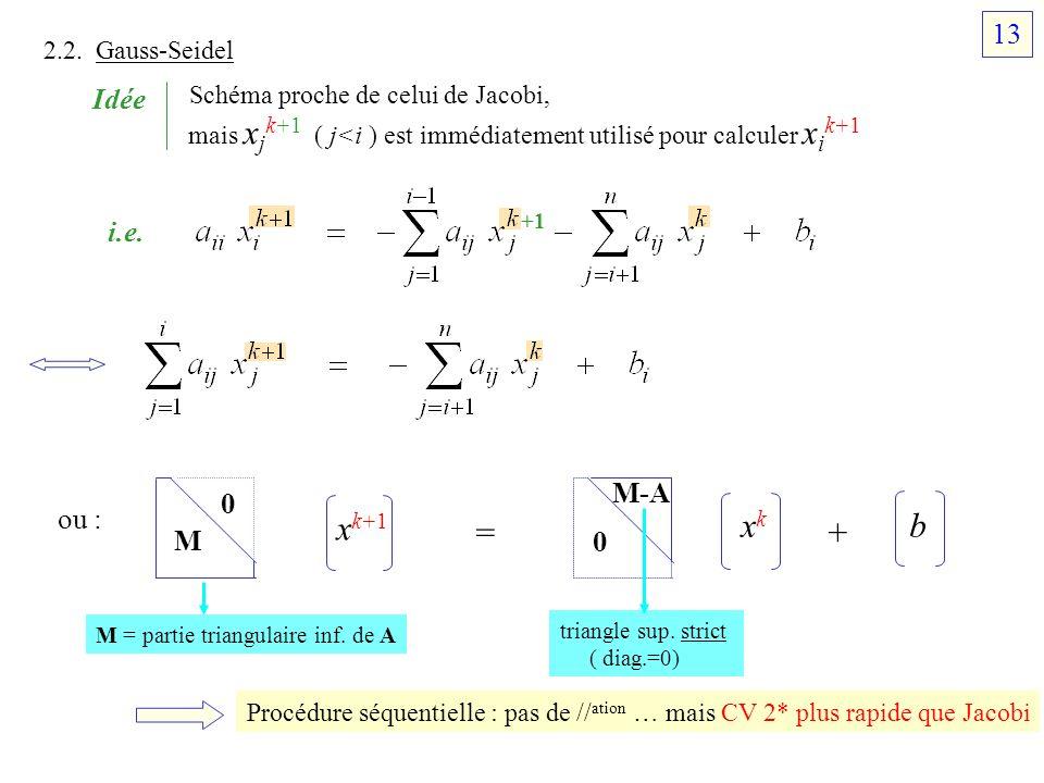 xk+1 xk b = + 13 Schéma proche de celui de Jacobi, Idée i.e. M-A ou :