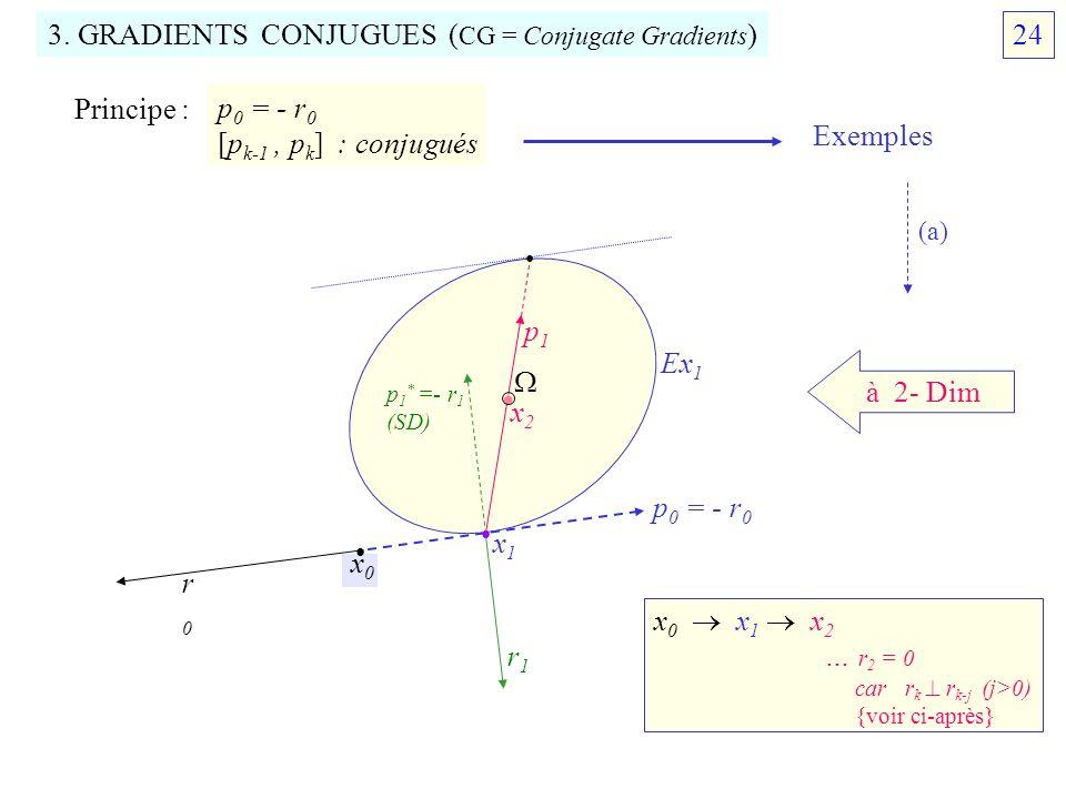 • 3. GRADIENTS CONJUGUES (CG = Conjugate Gradients) 24 Principe :