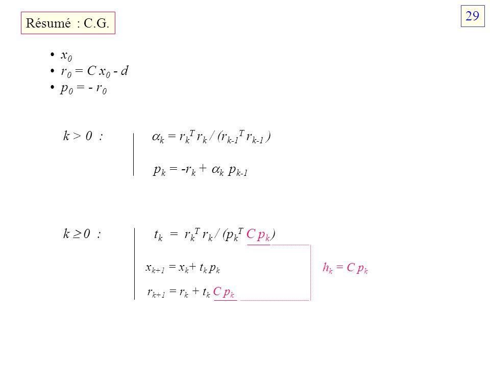 k > 0 : k = rkT rk / (rk-1T rk-1 ) pk = -rk + k pk-1