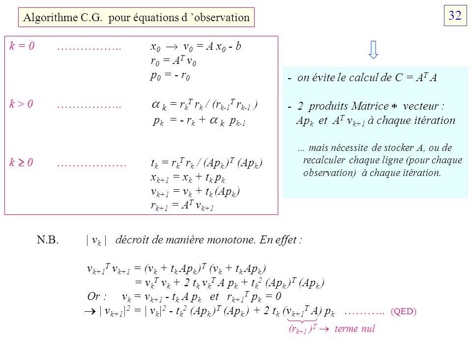 32 Algorithme C.G. pour équations d 'observation