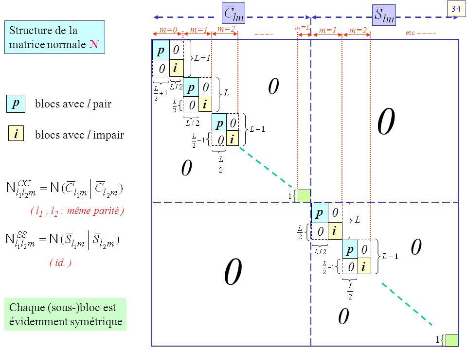 p p i i Structure de la matrice normale N blocs avec l pair