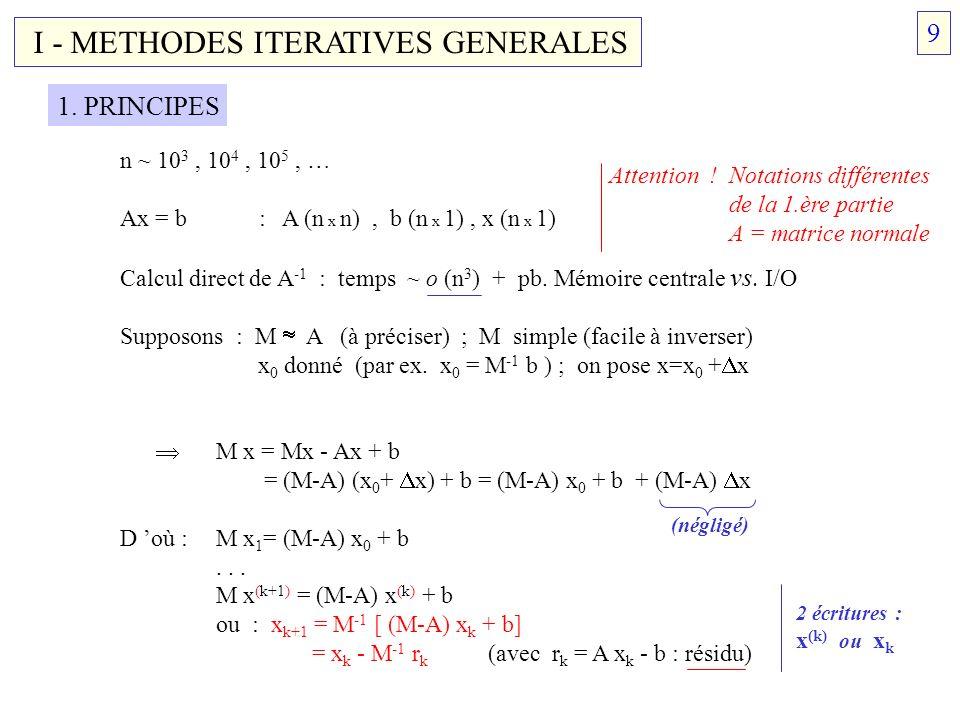 I - METHODES ITERATIVES GENERALES