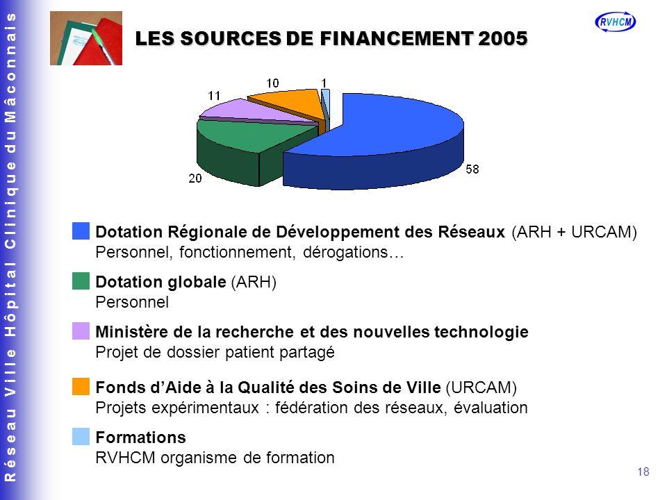 LES SOURCES DE FINANCEMENT 2005