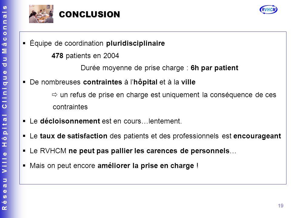 CONCLUSION Équipe de coordination pluridisciplinaire