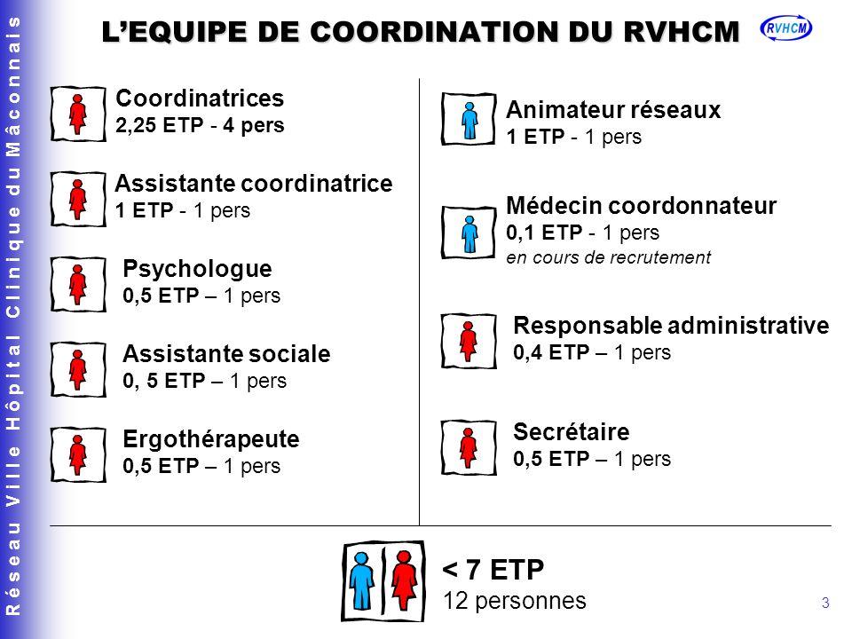 L'EQUIPE DE COORDINATION DU RVHCM