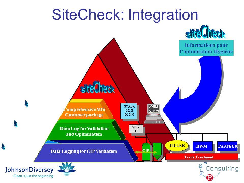 SiteCheck: Integration