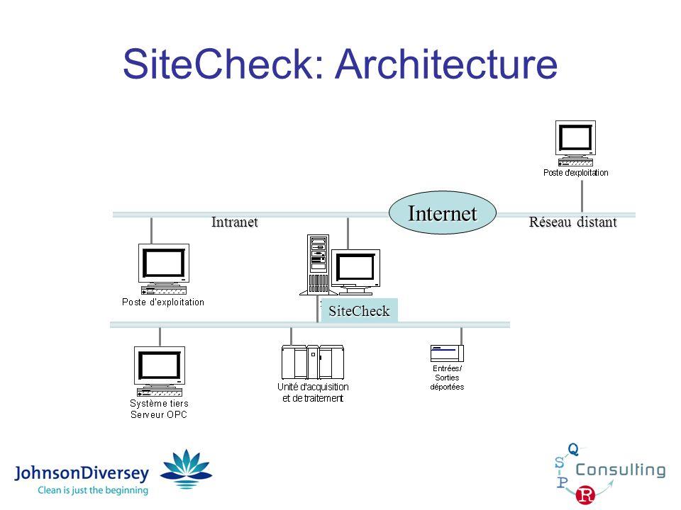 SiteCheck: Architecture
