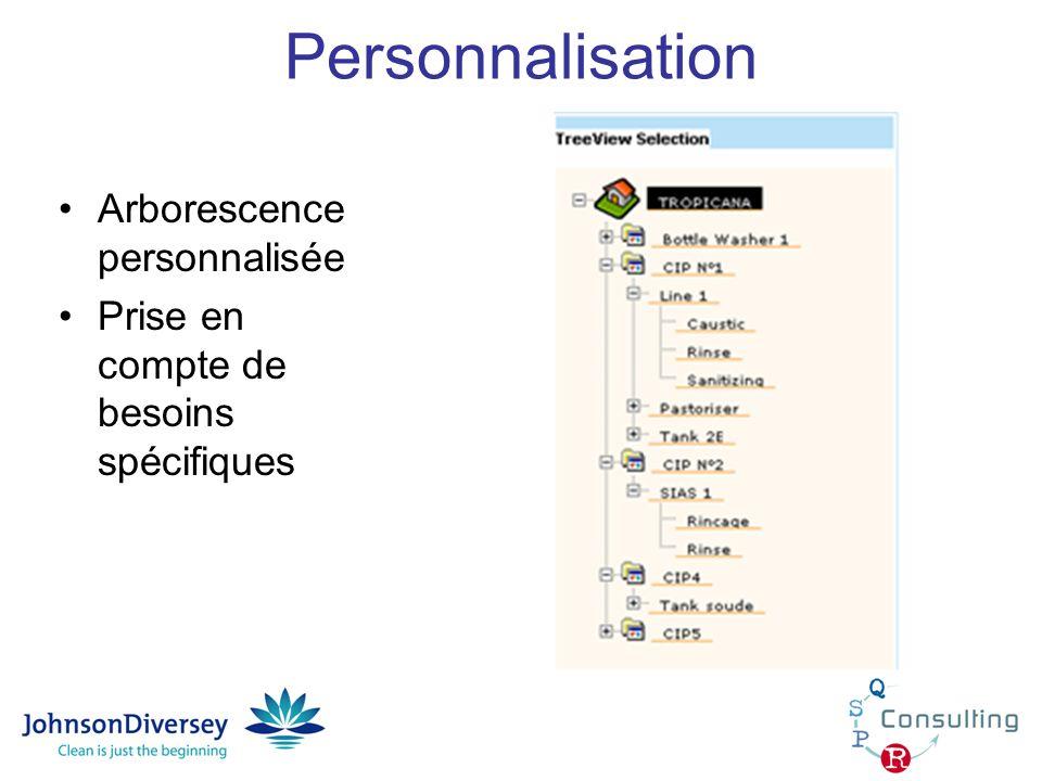 Personnalisation Arborescence personnalisée