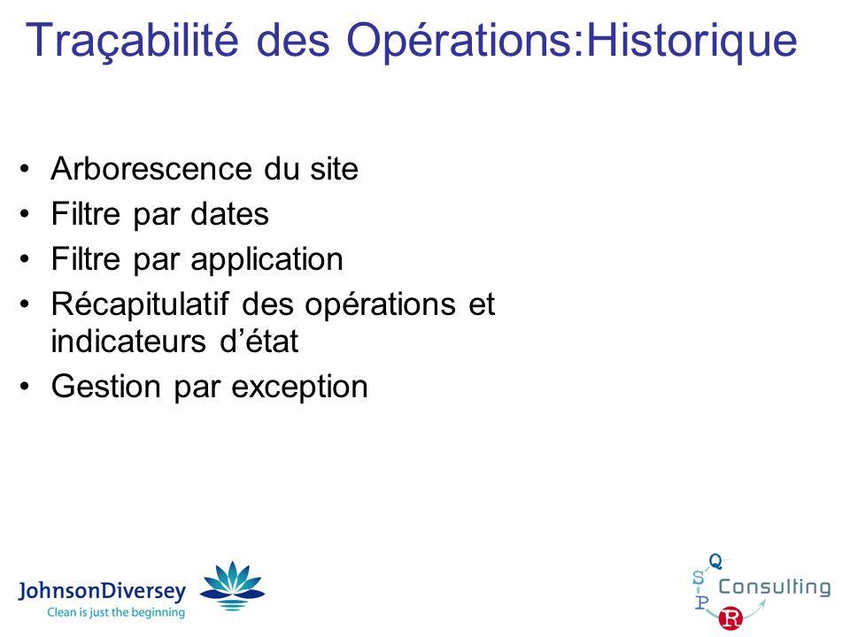 Traçabilité des Opérations:Historique