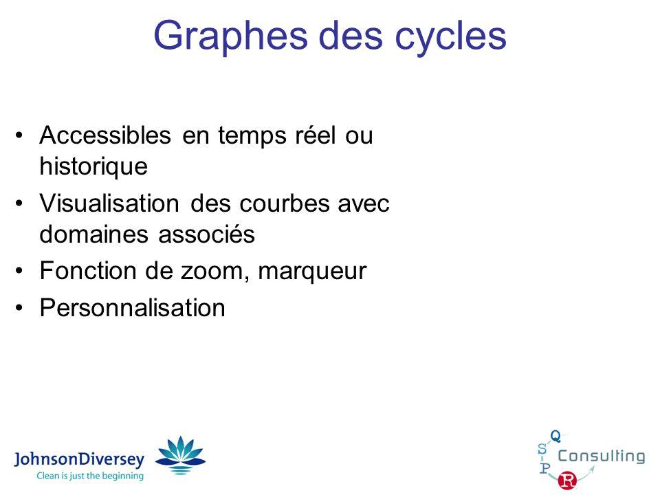 Graphes des cycles Accessibles en temps réel ou historique