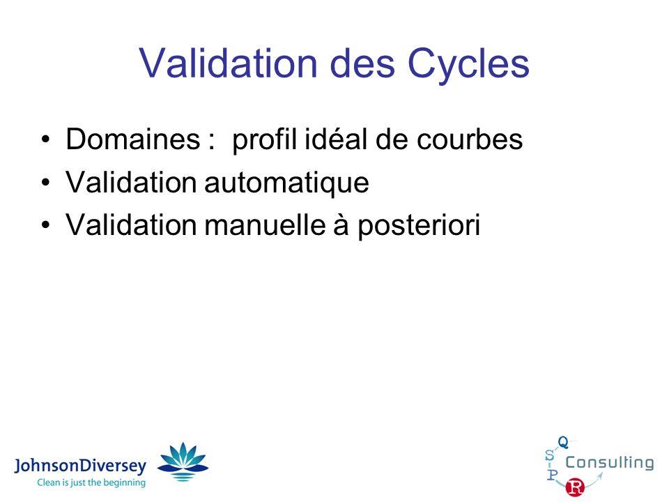 Validation des Cycles Domaines : profil idéal de courbes