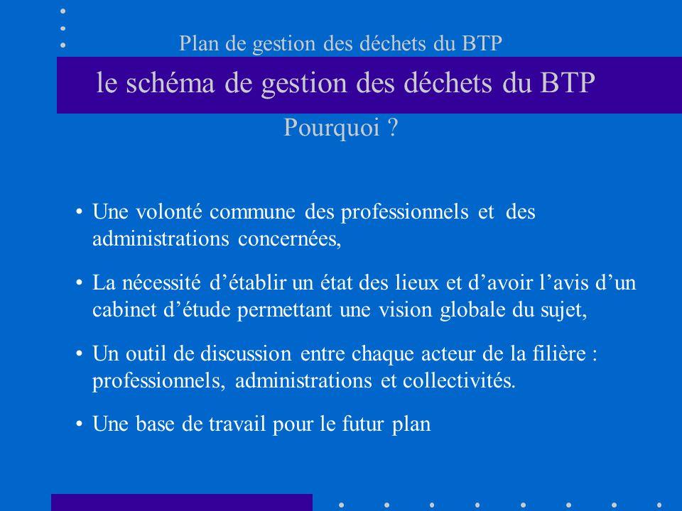Plan de gestion des déchets du BTP le schéma de gestion des déchets du BTP Pourquoi